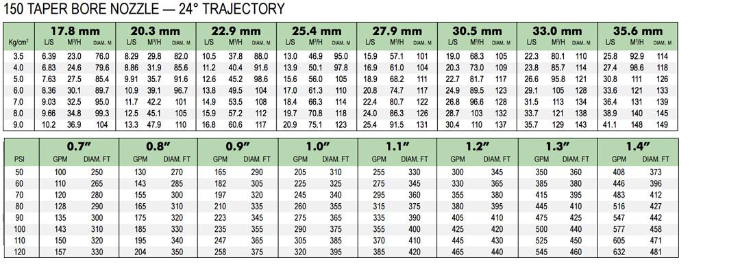 150-nelson-chart