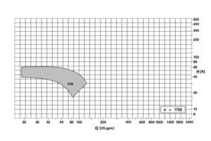 Caprari-2-40-chart1