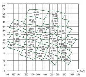 caprari-SCC-chart