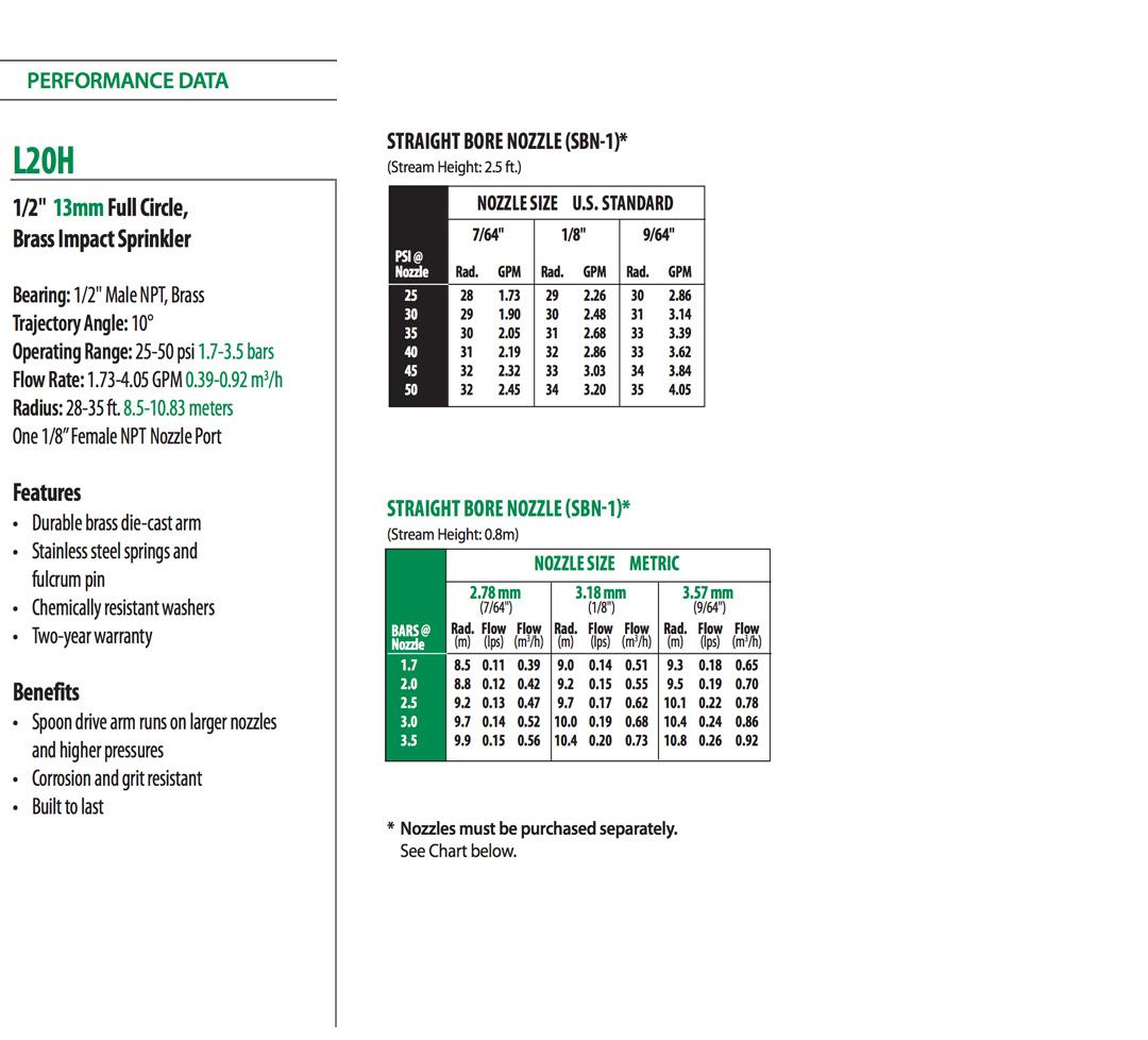 lh20-chart