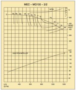 mec-mg100-2-2-chart4