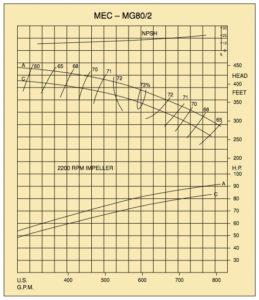 mec-mg80-2-chart1