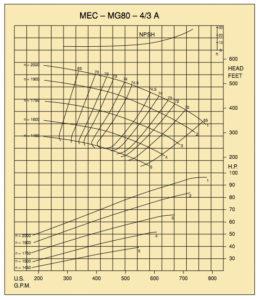 mec-mg80-4-3-chart2