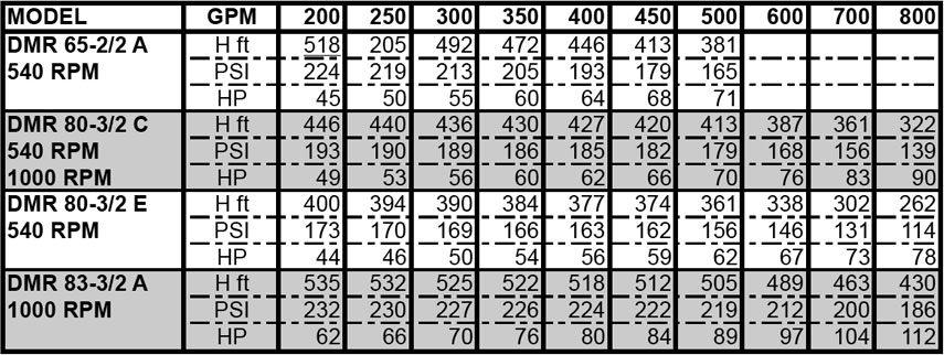 med-dmr83-3-2-chart