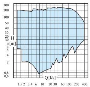 p-series-curve