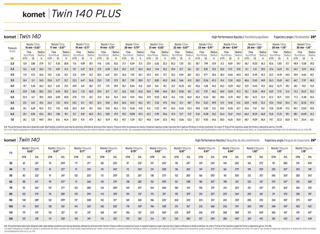twin-twin140-chart